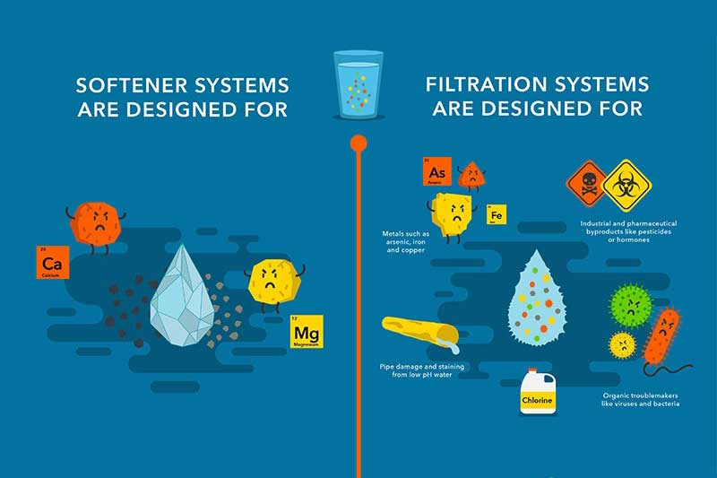 Aqua-Cleer® Under Sink Water Filtration System for Home